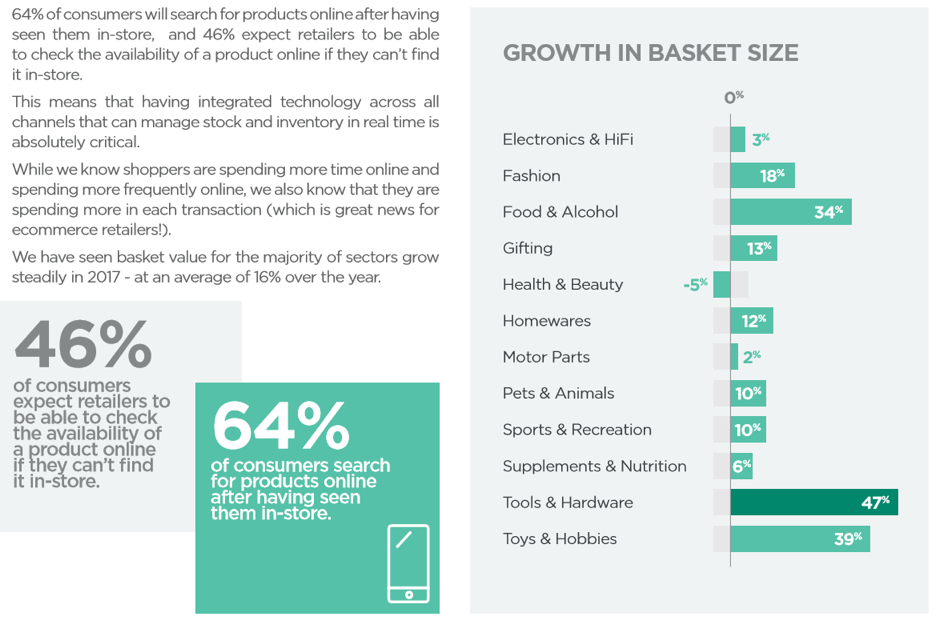 growth in basket size